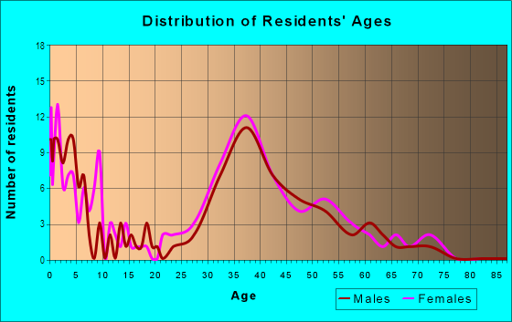 Age and Sex of Residents in Ashford Chase in Atlanta, GA