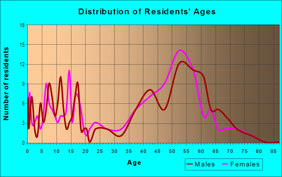 Age and Sex of Residents in Rivergate in Atlanta, GA