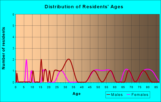 Age and Sex of Residents in Forestwood Lane in Atlanta, GA