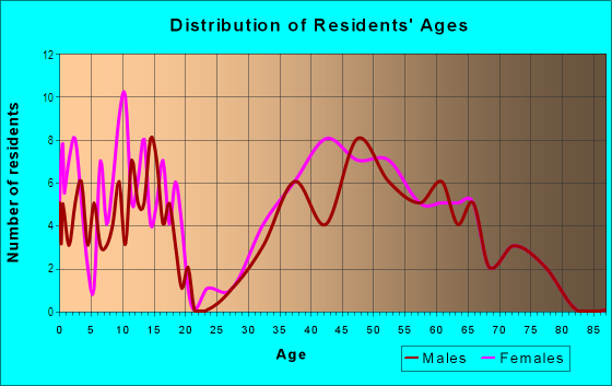 Age and Sex of Residents in Breakwater in Atlanta, GA