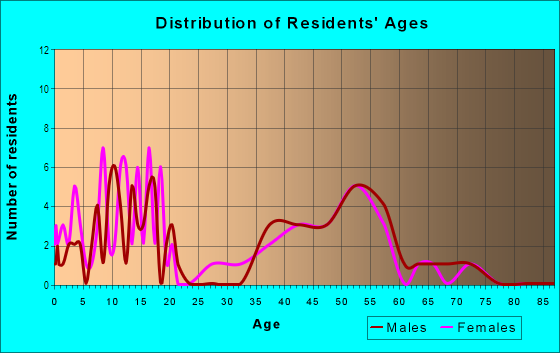 Age and Sex of Residents in Powers Lake in Atlanta, GA