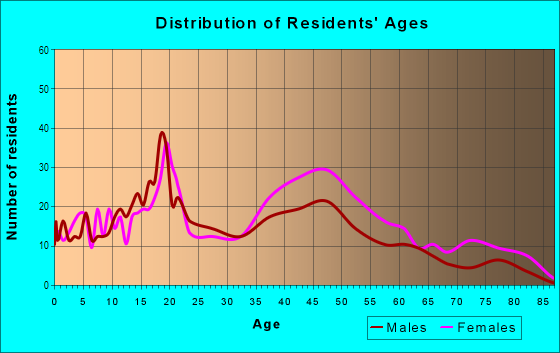 Age and Sex of Residents in Harmony Heights in Atlanta, GA