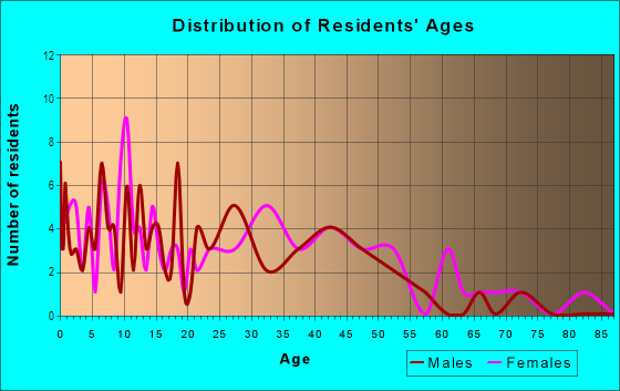 Age and Sex of Residents in Forest Acres in Atlanta, GA
