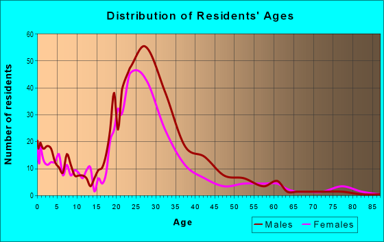 Age and Sex of Residents in Benton Woods in Atlanta, GA