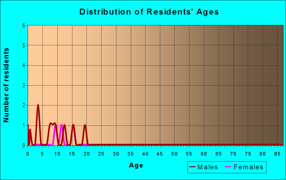 Age and Sex of Residents in Ladds in Cartersville, GA