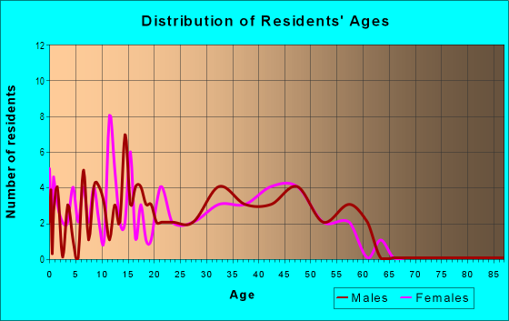 Age and Sex of Residents in Little River in Woodstock, GA