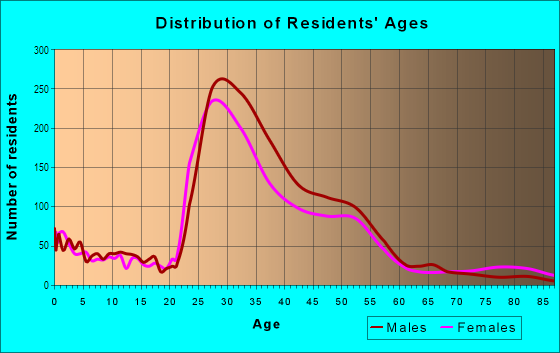 Age and Sex of Residents in Virginia Highland in Atlanta, GA