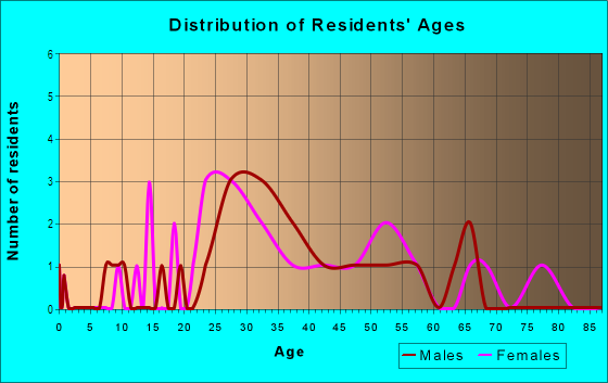 Age and Sex of Residents in Atkins Park in Atlanta, GA