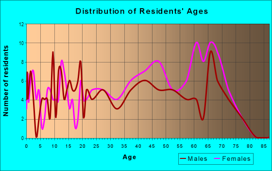 Age and Sex of Residents in Baker Hills in Atlanta, GA