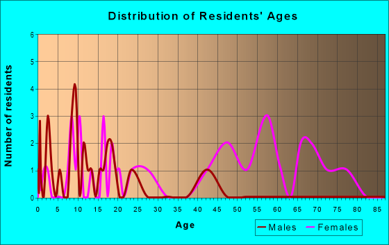 Age and Sex of Residents in Carver Homes in Atlanta, GA