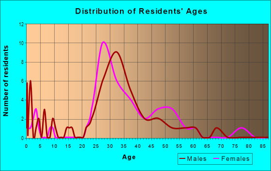 Age and Sex of Residents in Collier Hills North in Atlanta, GA