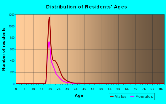 Age and Sex of Residents in Georgia Tech in Atlanta, GA