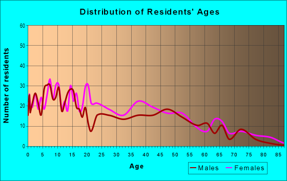 Age and Sex of Residents in Mechanicsville in Atlanta, GA