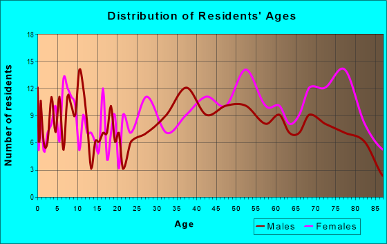 Age and Sex of Residents in Crestview in Mobile, AL