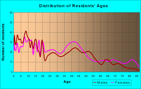 Age and Sex of Residents in Pittsburgh in Atlanta, GA