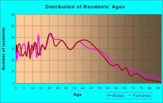Age and Sex of Residents in West End in Atlanta, GA
