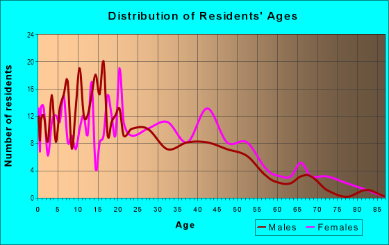 Age and Sex of Residents in Victory Manor in Savannah, GA