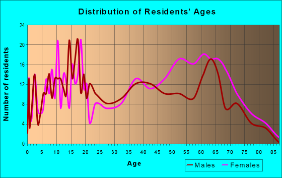 Age and Sex of Residents in Cloverdale in Savannah, GA