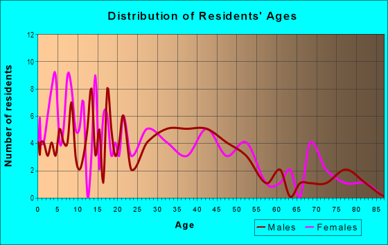 Age and Sex of Residents in Sackville in Savannah, GA