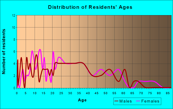 Age and Sex of Residents in South Garden in Savannah, GA