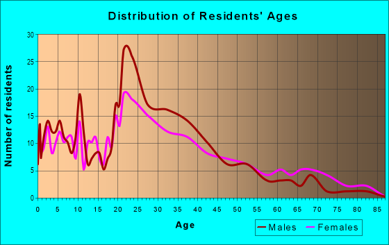 Age and Sex of Residents in Oakhurst in Savannah, GA