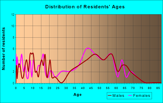 Age and Sex of Residents in Rose Dhu in Savannah, GA