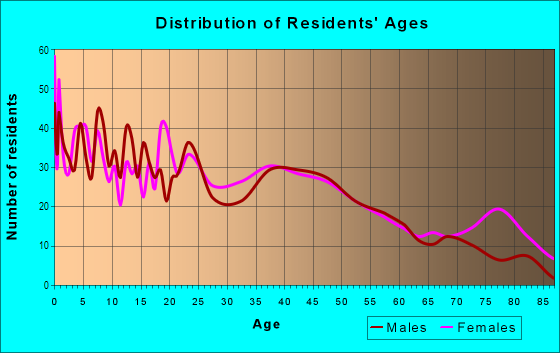 Age and Sex of Residents in North Highlands in Columbus, GA