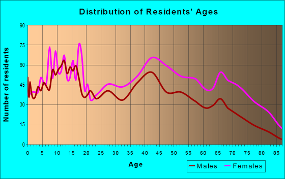 Age and Sex of Residents in Carver Heights in Columbus, GA