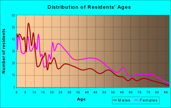Age and Sex of Residents in Avondale in Columbus, GA