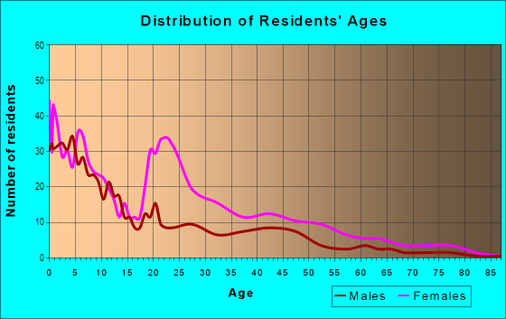 Age and Sex of Residents in Baker Village in Columbus, GA