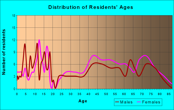 Age and Sex of Residents in Clubview Heights in Columbus, GA