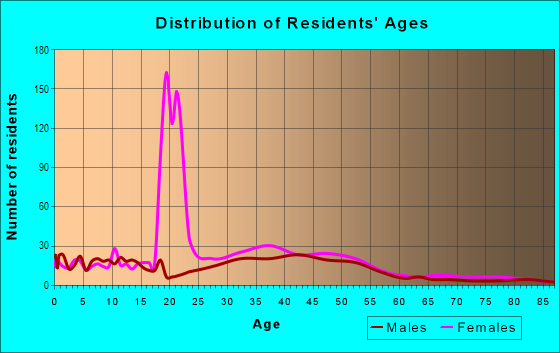 Age and Sex of Residents in Winnona Park in Decatur, GA