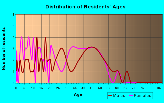 Age and Sex of Residents in Kingston Square in Woodstock, GA