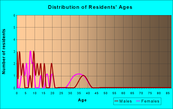 Age and Sex of Residents in Heartwood in Woodstock, GA