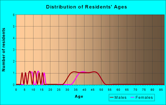 Age and Sex of Residents in Falling Water in Woodstock, GA