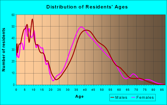 Age and Sex of Residents in Eagle Watch in Woodstock, GA