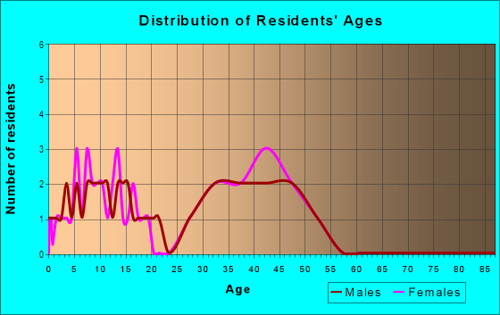 Age and Sex of Residents in Crabapple Falls in Woodstock, GA