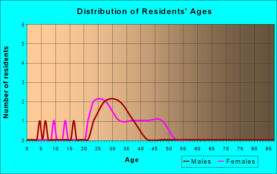 Age and Sex of Residents in Dunwoody Lakes in Atlanta, GA
