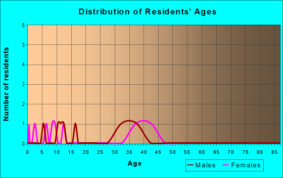 Age and Sex of Residents in Allatoona Downs in Woodstock, GA