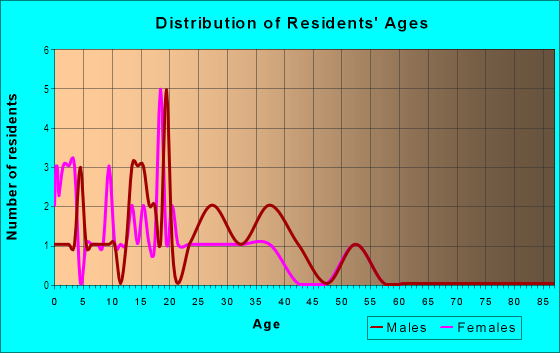 Age and Sex of Residents in Whispering Pines in Canton, GA