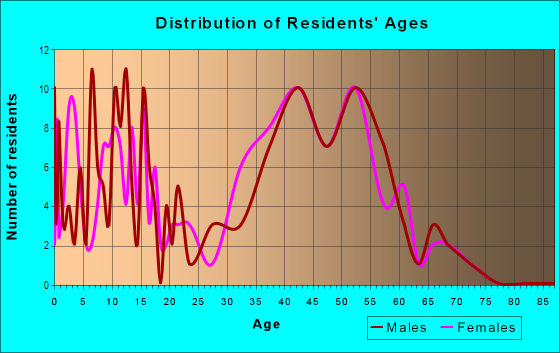 Age and Sex of Residents in Cherokee Falls in Woodstock, GA