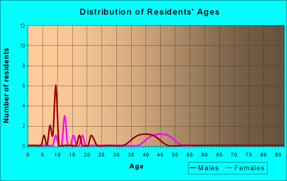Age and Sex of Residents in Oak Pointe in Acworth, GA
