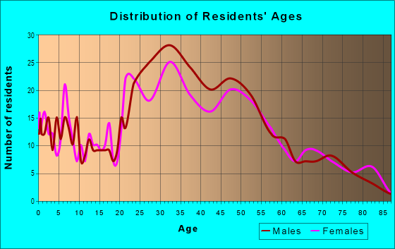 Age and Sex of Residents in Lower Punchbowl in Honolulu, HI