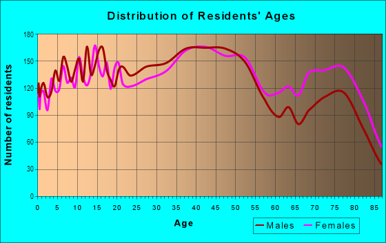 Age and Sex of Residents in Liliha-alewa in Honolulu, HI