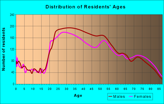 Age and Sex of Residents in Waikiki in Honolulu, HI