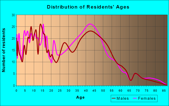 Age and Sex of Residents in Pülehu Nui Ahupua`a in Kihei, HI