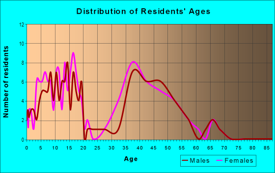 Age and Sex of Residents in Patrick Ranch HOA in Glendale, AZ