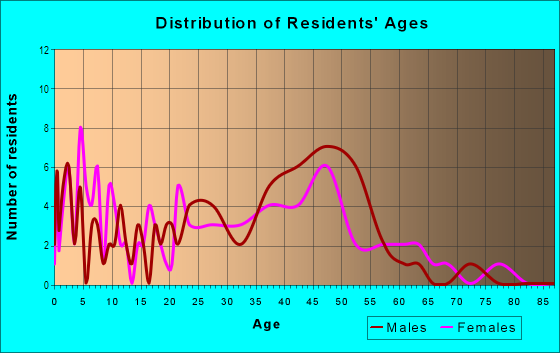 Age and Sex of Residents in Wainiha Ahupua`a in Hanalei, HI