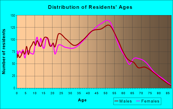 Age and Sex of Residents in Waimalu Ahupua`a in Waimalu, HI