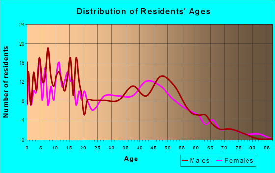 Age and Sex of Residents in Waikahekaheiki Ahupua`a in Kurtistown, HI